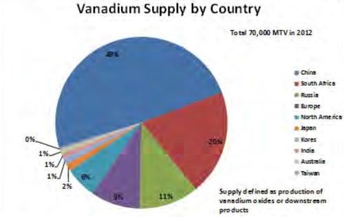 vanadium_5